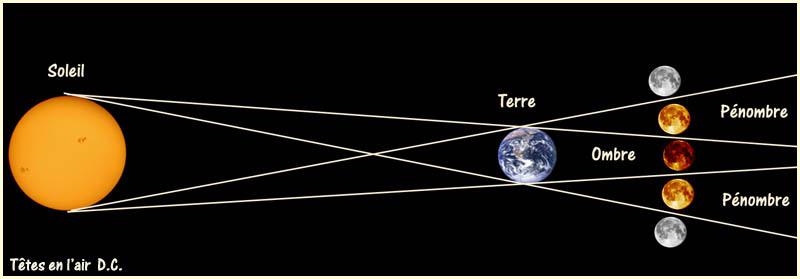 orbite terrestre autour du soleil